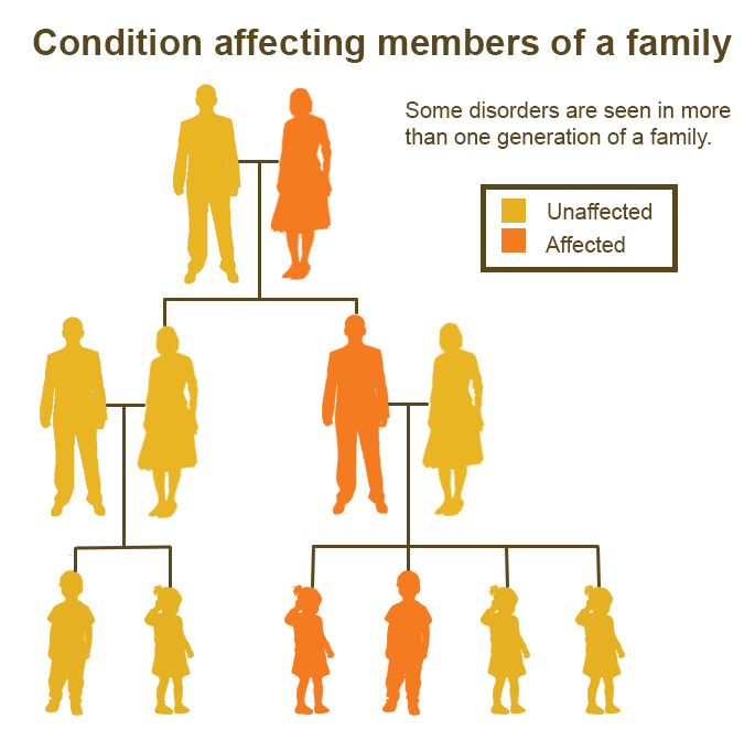 Inheriting Mental Disorders