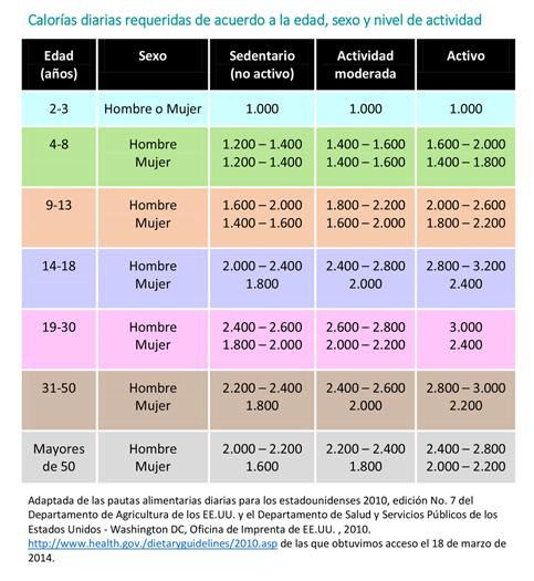 Ingestión de calorías (energía): cantidades de alimentos y