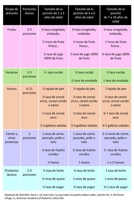 tabla nutricional dieta saludable
