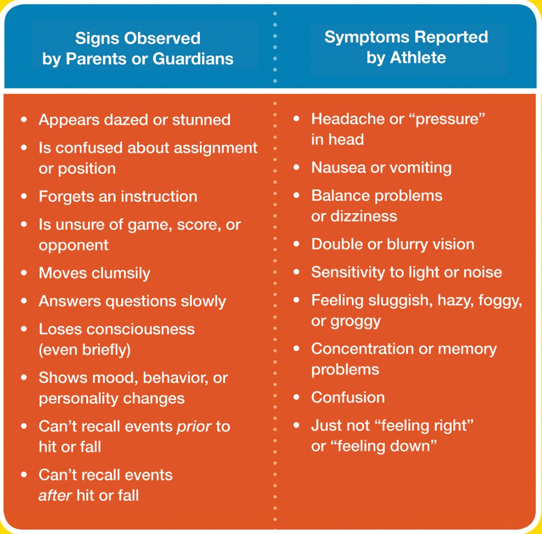 external image Orange_concussion_chart.jpg