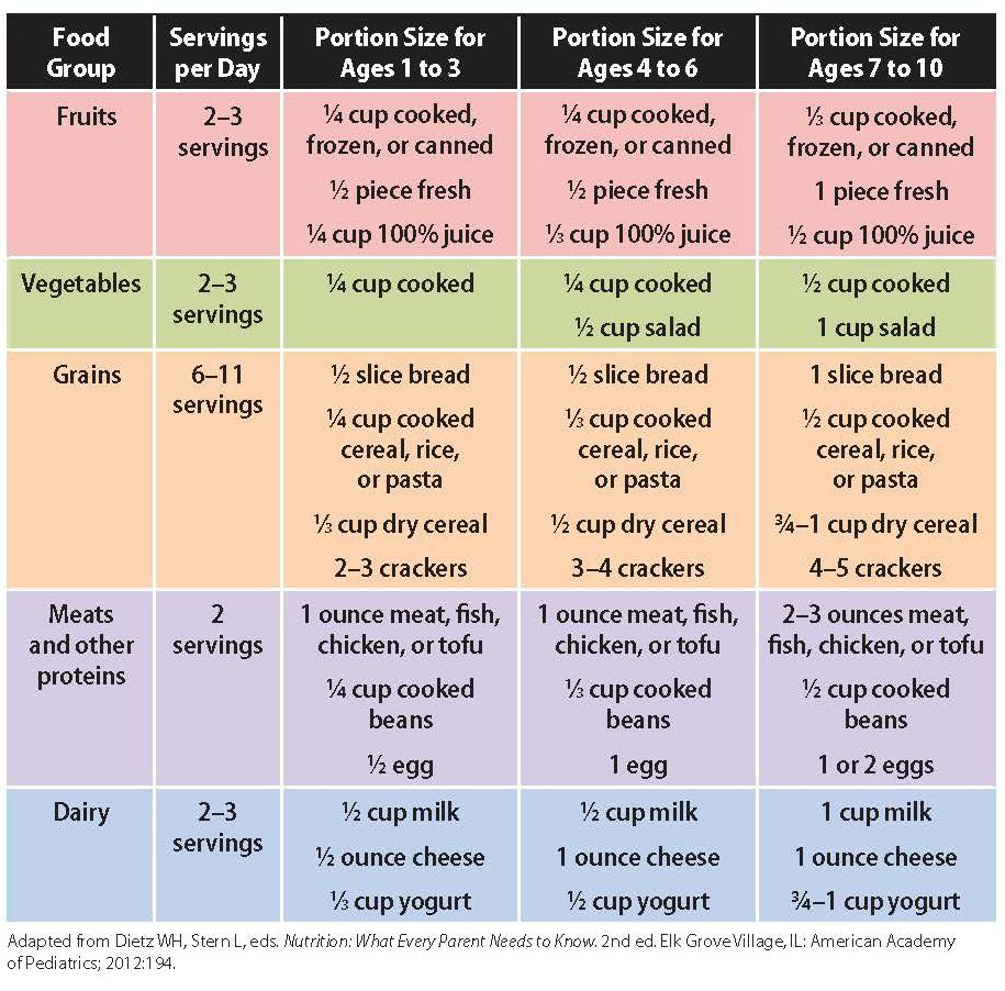 Portions and Serving Sizes - HealthyChildren org