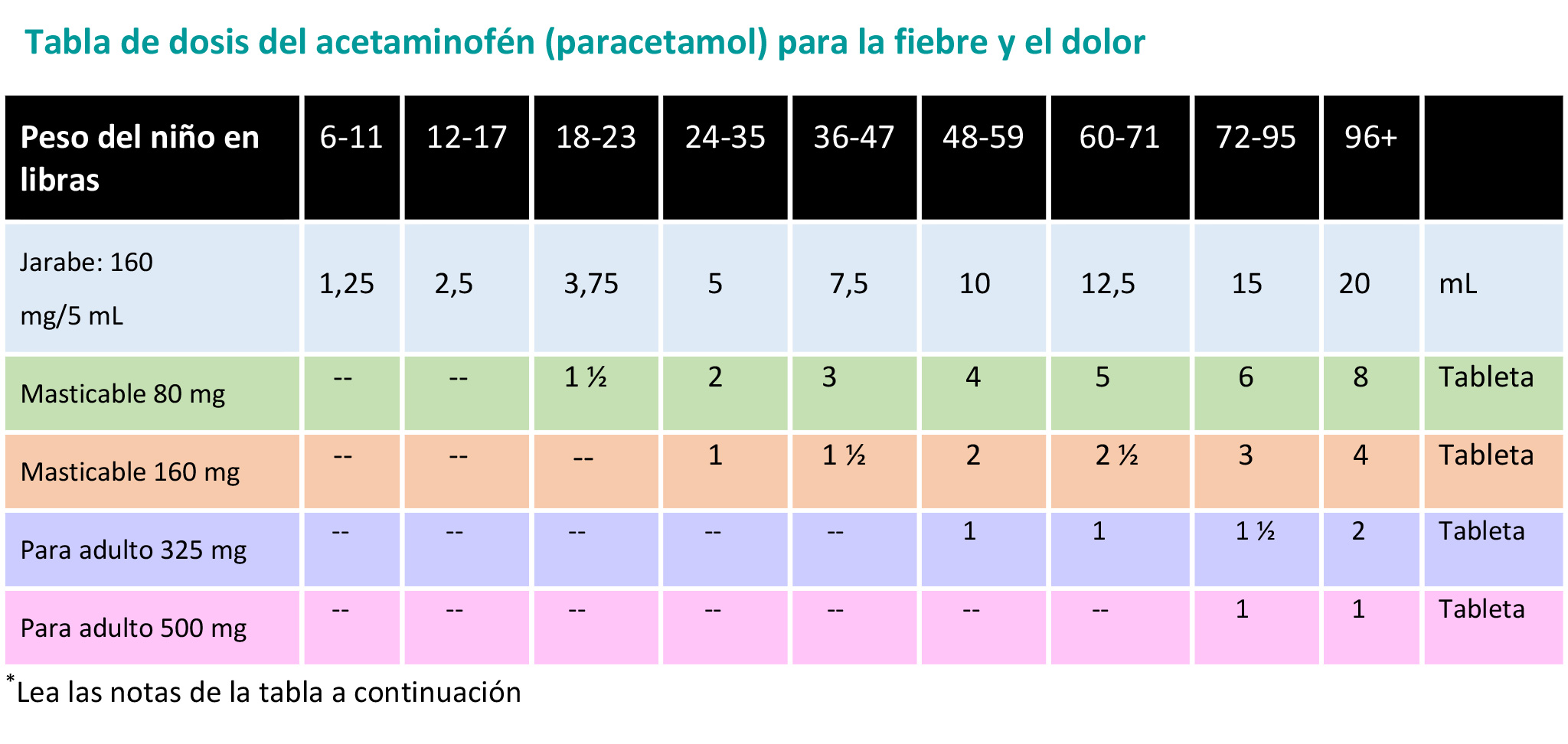 https://www.healthychildren.org/SiteCollectionImagesArticleImages/Acetaminof%C3%A9nTabla_es.jpg
