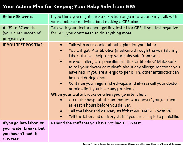 Keep Your Baby Safe from Group B Strep - Action Plan