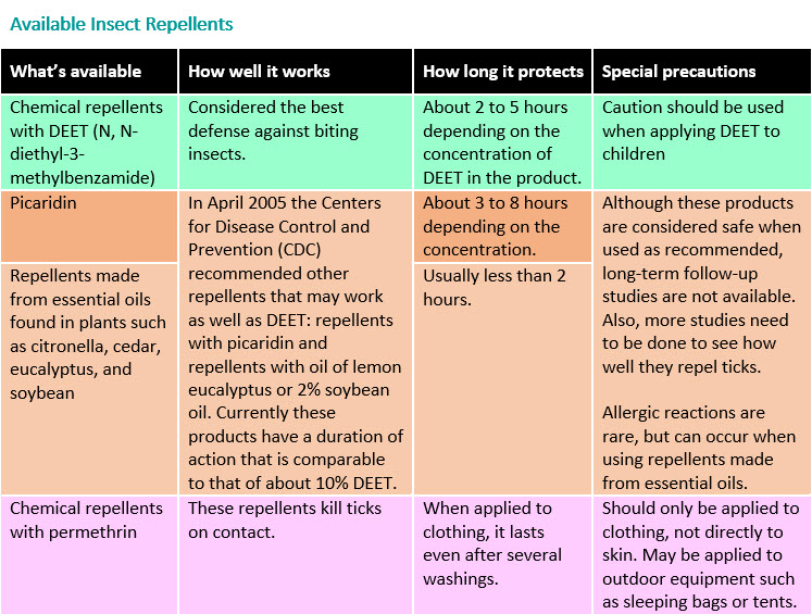 Available Insect Repellents - Chart