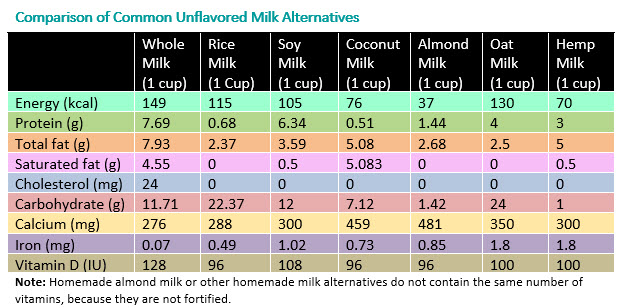 Comparison of Common Unflavored Cow's Milk Alternatives - Table - HealthyChildren.org