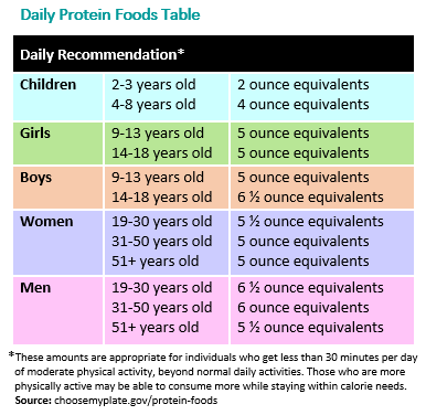 Daily Protein Foods Table - HealthyChildren.org