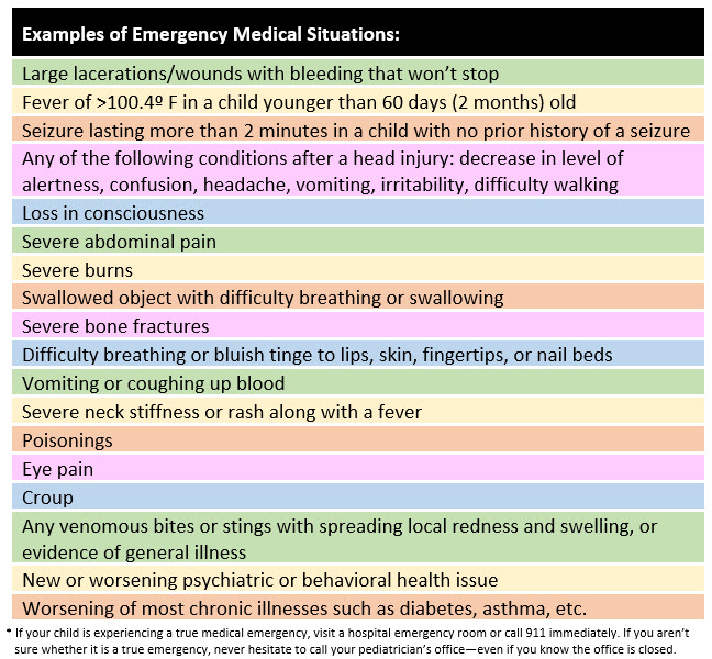 Examples of Emergency Medical Situations - Table