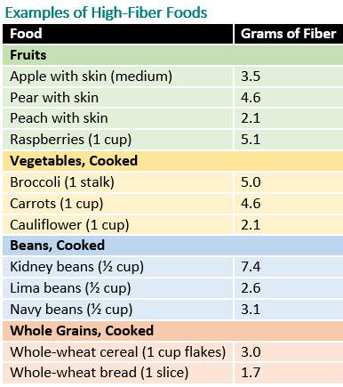 High Fiber Food For Child