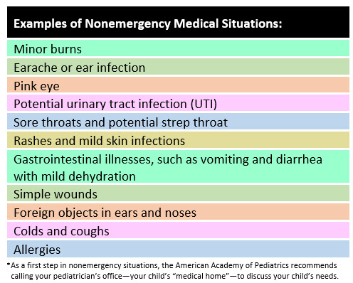 Examples of nonemergency medical situations - Table