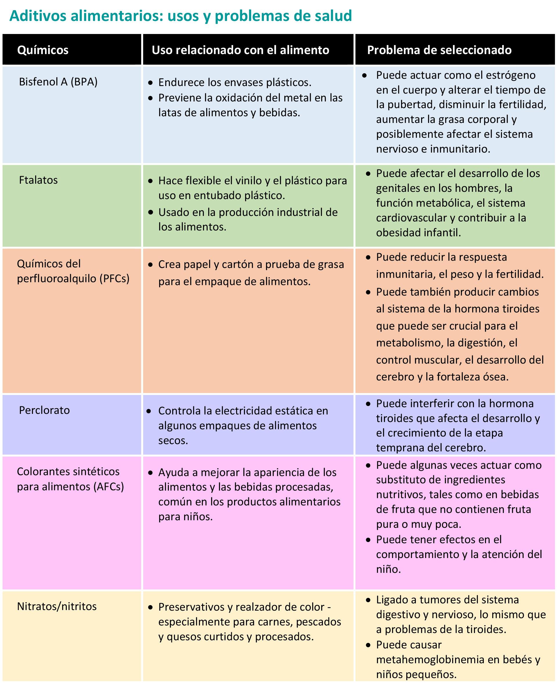 diferentes tipos de problemas alimenticios