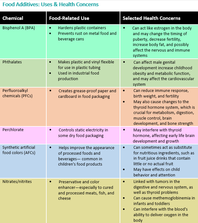 Food Additives: What Parents Should Know - HealthyChildren org