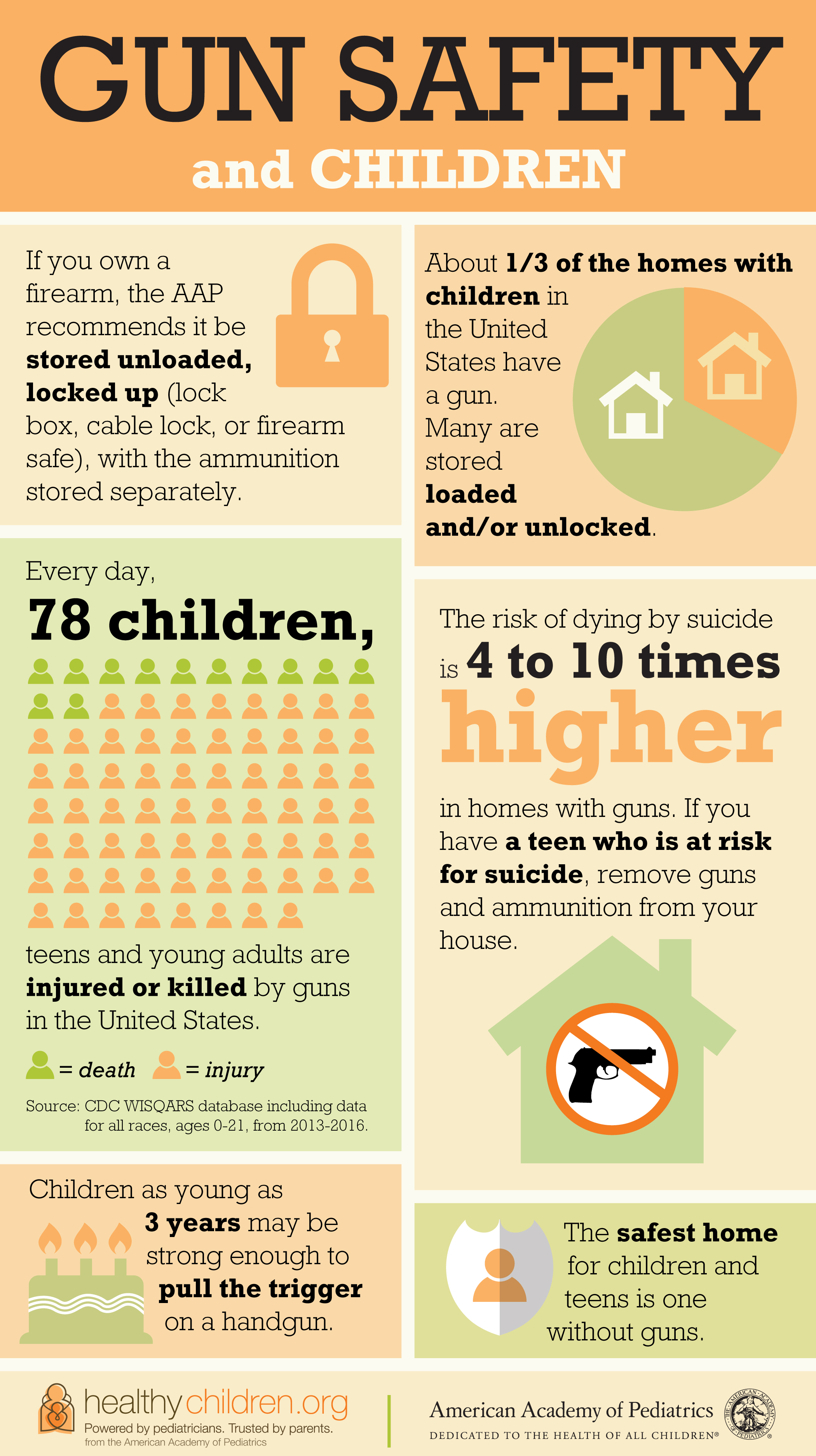 Guns in the Home - HealthyChildren org