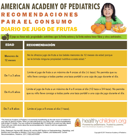 https://www.healthychildren.org/SiteCollectionImagesArticleImages/Fruit%20Juice%20Table2_es.jpg