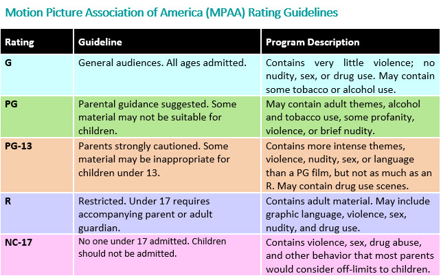 Motion Picture Association of American Rating Guidelines - Table - HealthyChildren.org