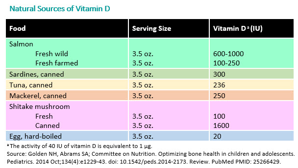 How Much Vitamin D Per Day For Kids