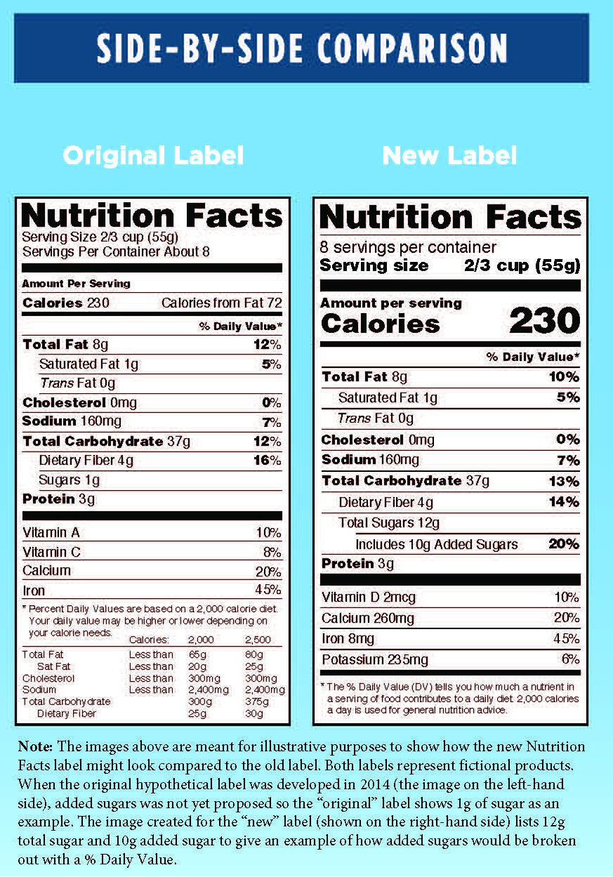 Food Nutrition Labels Getting a Major Update