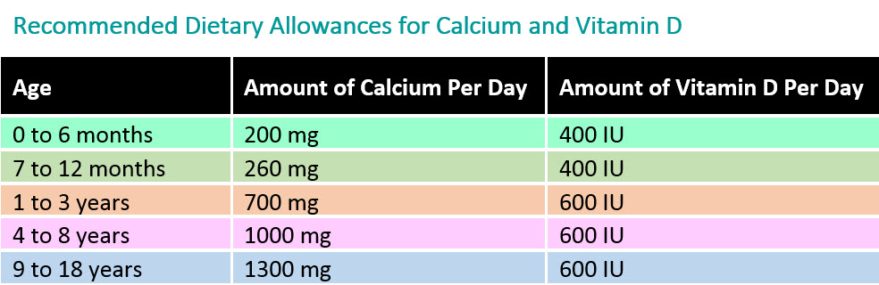 Table of RDA for calcium and vitamin D