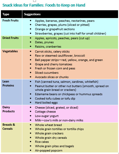 Snack Ideas for Families - Chart