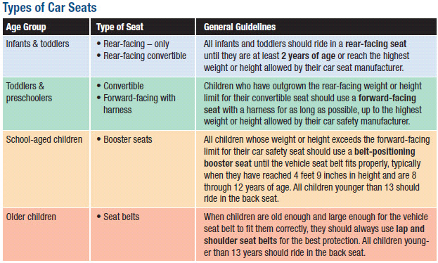 American Academy Of Pediatrics Car Seat