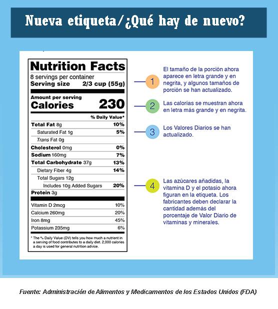 Cambios En La Etiqueta De Información Nutricional Lo Que Los Padres Deben Saber Healthychildren Org