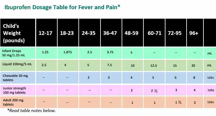 Ibuprofen Dosage Table for Fever and Pain - HealthyChildren org