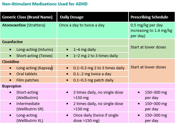 list of add medications for adults