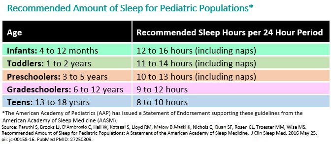 Regular Bedtimes And Sufficient Sleep >> Healthy Sleep Habits How Many Hours Does Your Child Need